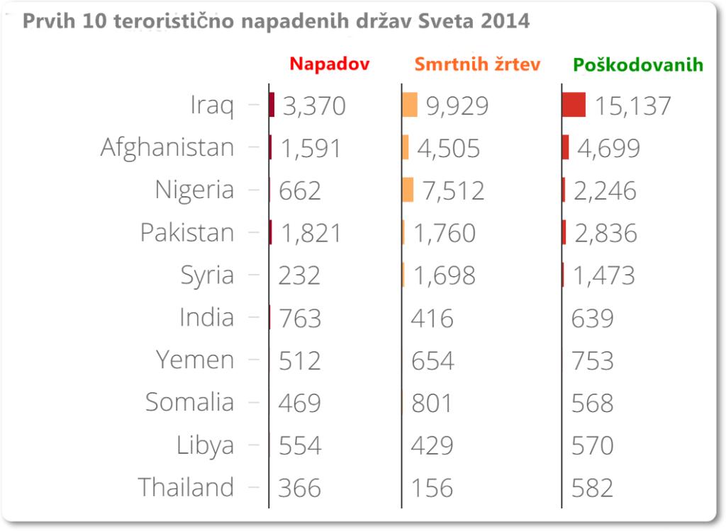 Teroristični napadi SVET 2014 (blog Don Marko M)